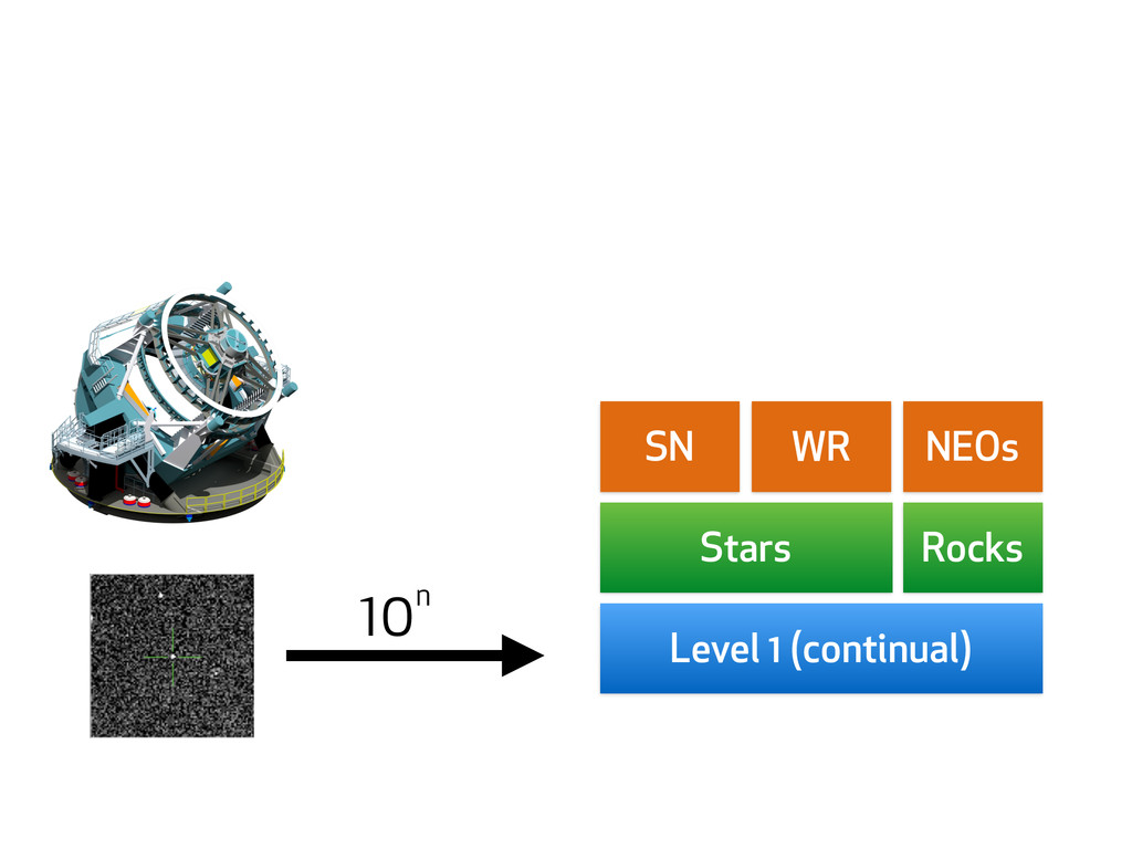 Stars Rocks SN WR NEOs Level 1 (continual) 10 n