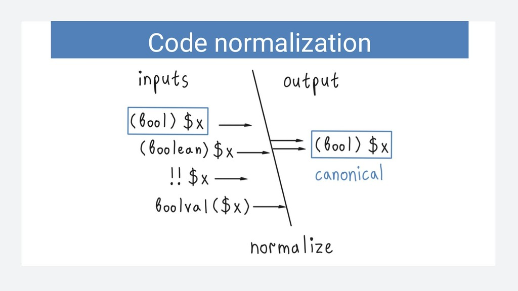 Code normalization