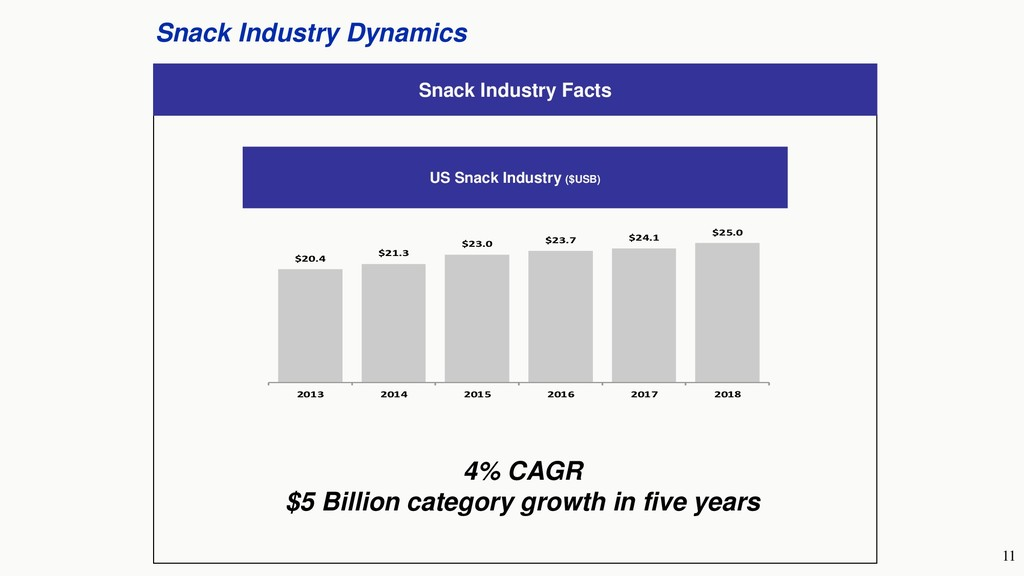 11 Snack Industry Dynamics Snack Industry Facts...