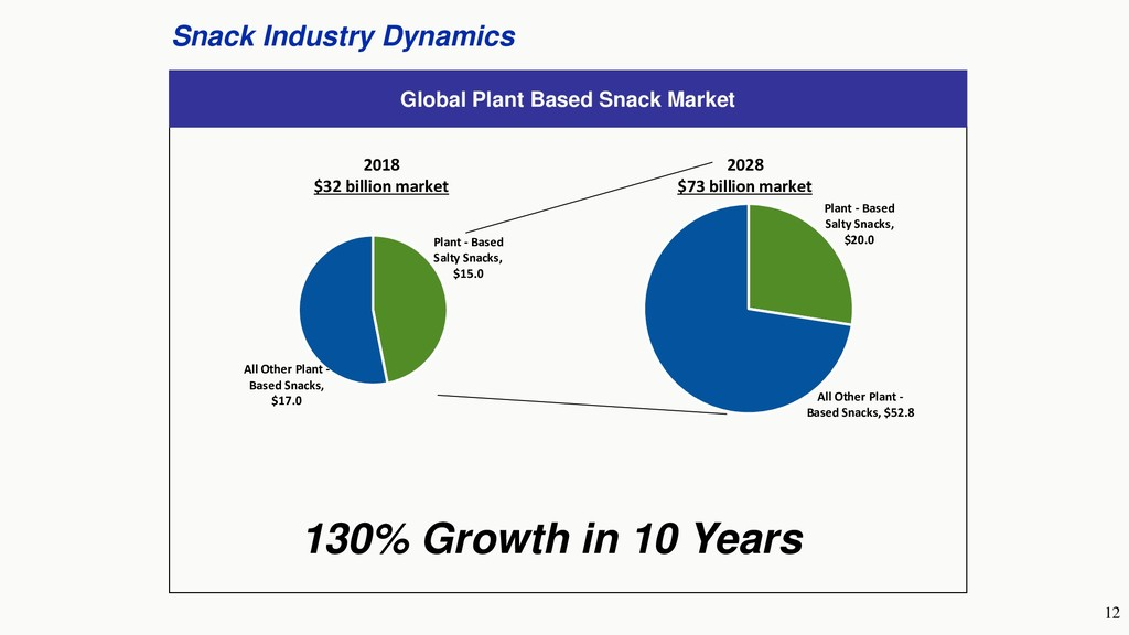 12 Snack Industry Dynamics Global Plant Based S...