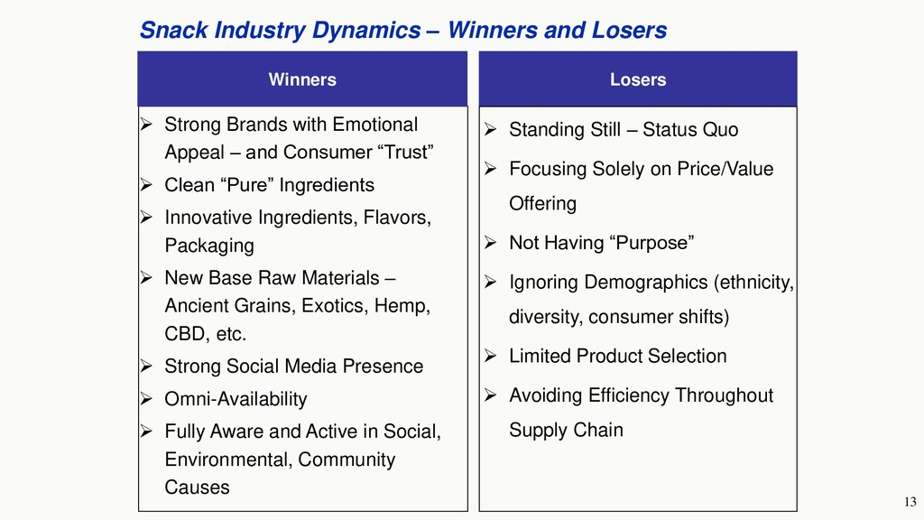 13 Snack Industry Dynamics – Winners and Losers...