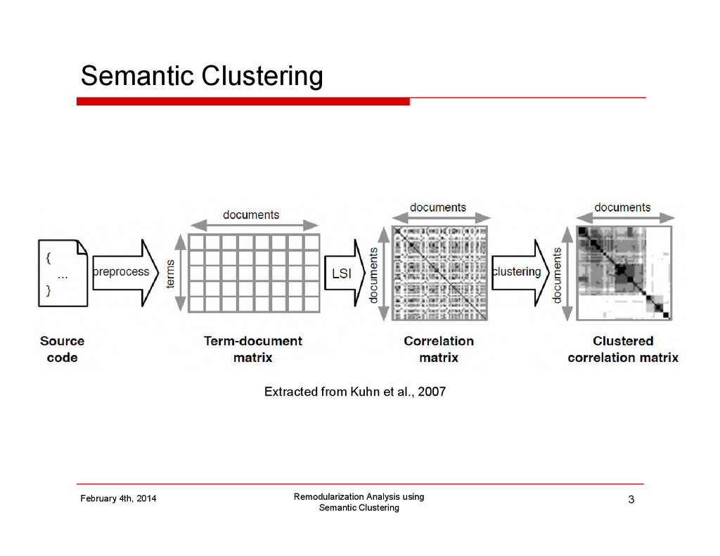 Semantic Clustering Remodularization Analysis u...