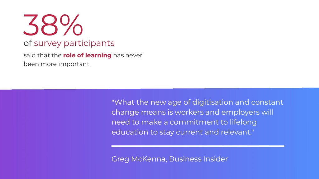 38% said that the role of learning has never be...