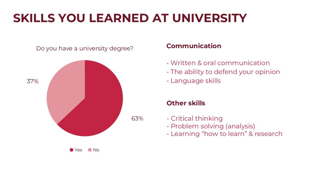 SKILLS YOU LEARNED AT UNIVERSITY Do you have a ...