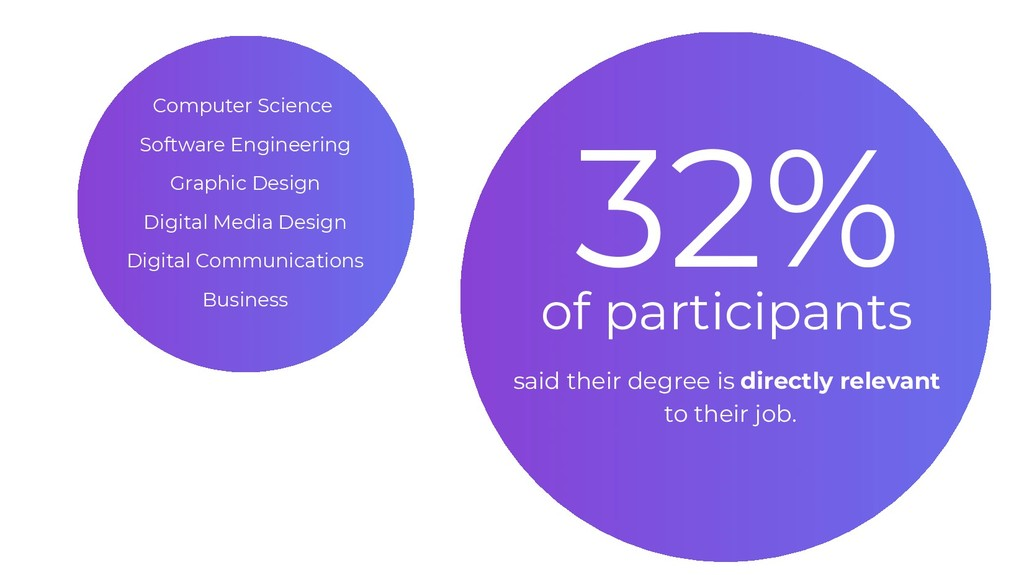 32% of participants said their degree is direct...