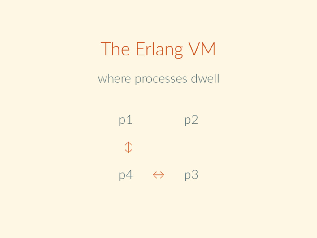 The Erlang VM where processes dwell p1 p2 ↕ p4 ...