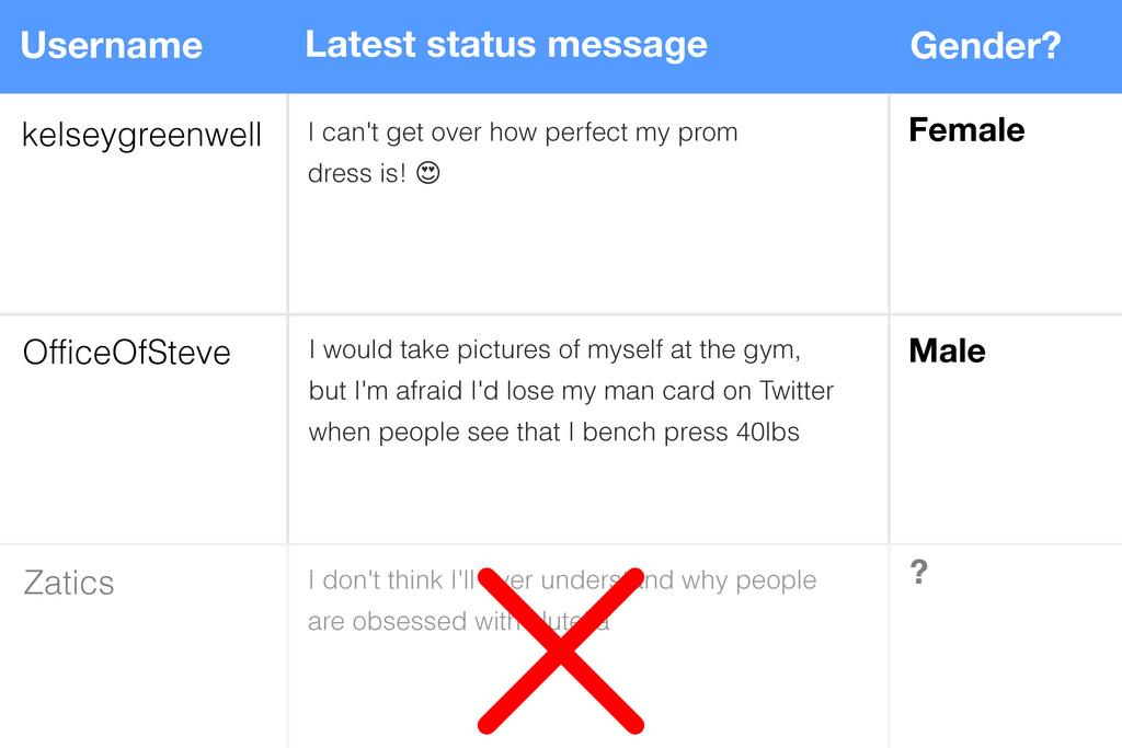 Latest status message kelseygreenwell Username ...