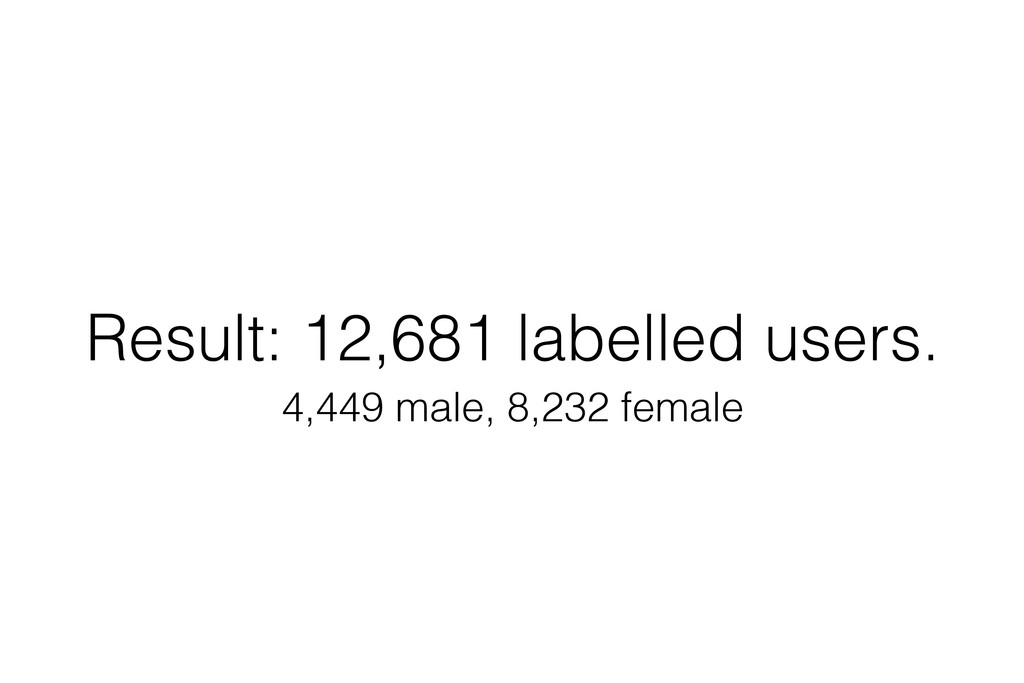 Result: 12,681 labelled users. 4,449 male, 8,23...