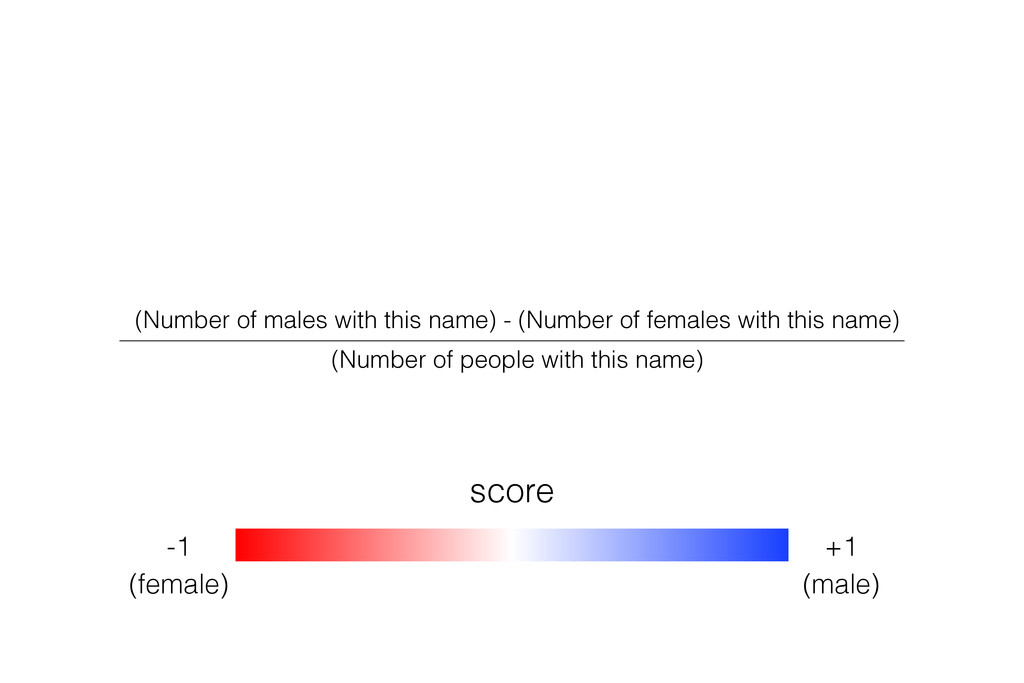 score -1 (female) +1 (male) (Number of males wi...