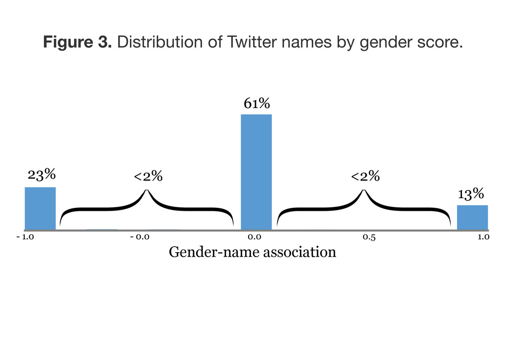 Figure 3. Distribution of Twitter names by gend...