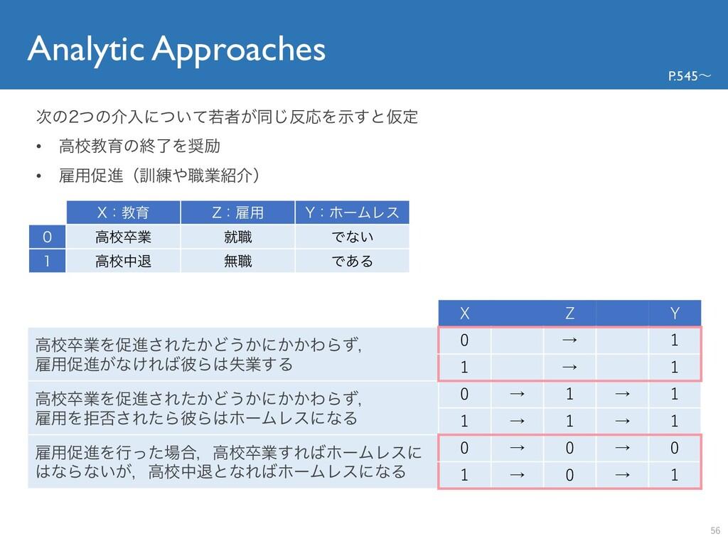 Analytic Approaches P.545〜 X Z Y ߴߍଔۀΛଅਐ͞Ε͔ͨͲ͏͔...
