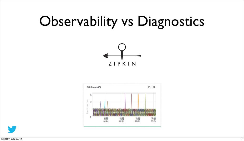 Observability vs Diagnostics 7 Monday, July 28,...