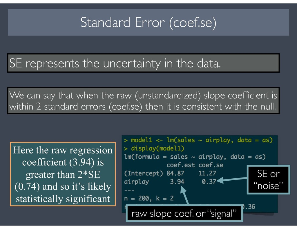 15 SE represents the uncertainty in the data. W...
