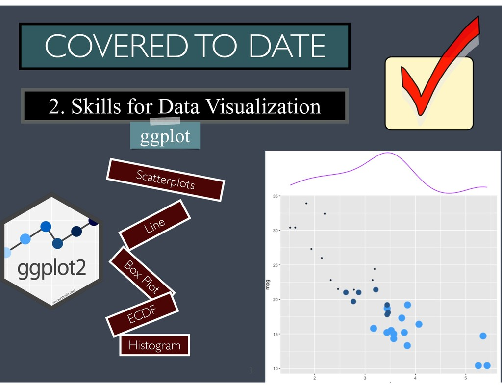3 COVERED TO DATE 2. Skills for Data Visualizat...