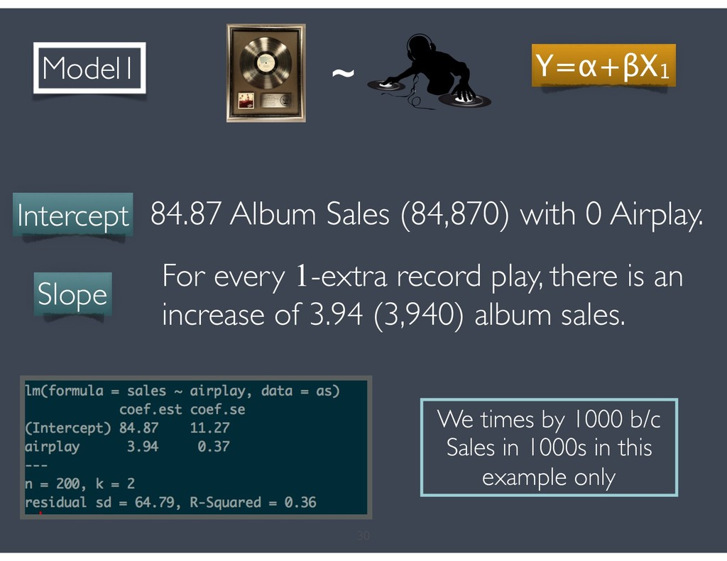 30 ~ Model1 Y=α+βX1 Intercept 84.87 Album Sales...