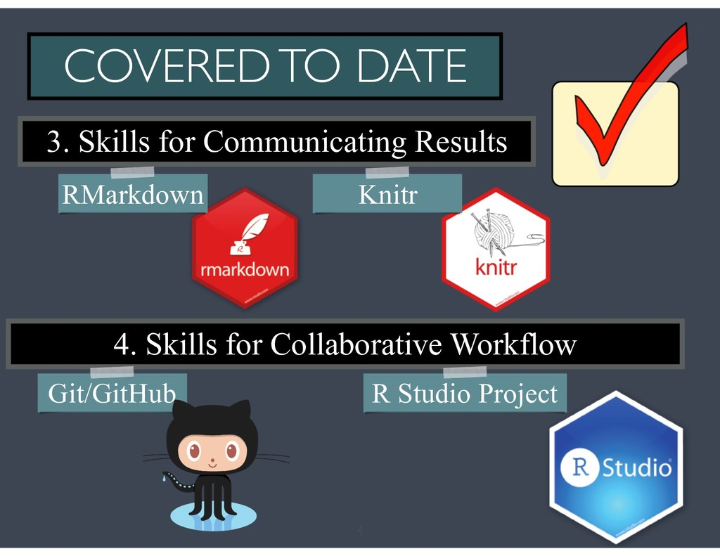 4 COVERED TO DATE 3. Skills for Communicating R...