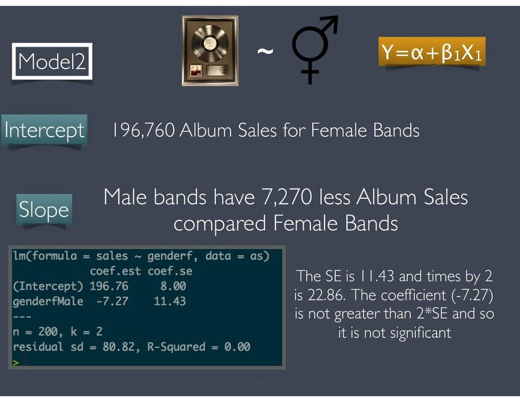 31 Model2 Intercept 196,760 Album Sales for Fem...
