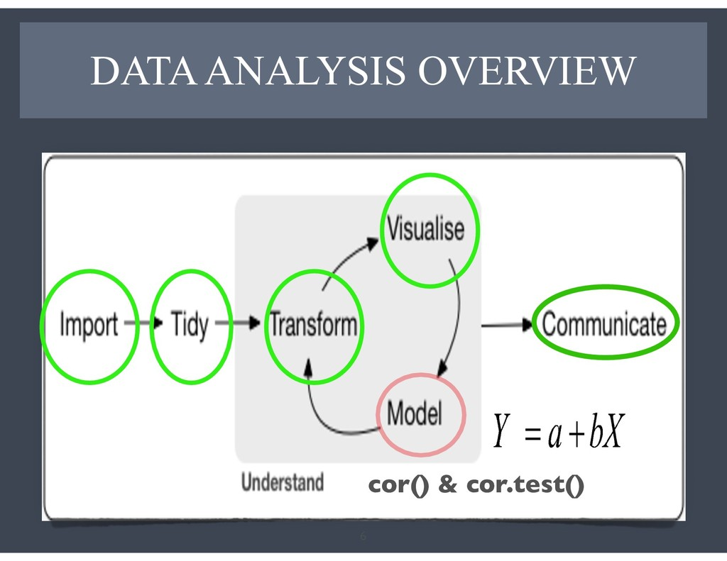 DATA ANALYSIS OVERVIEW 6 Inferring to a larger ...