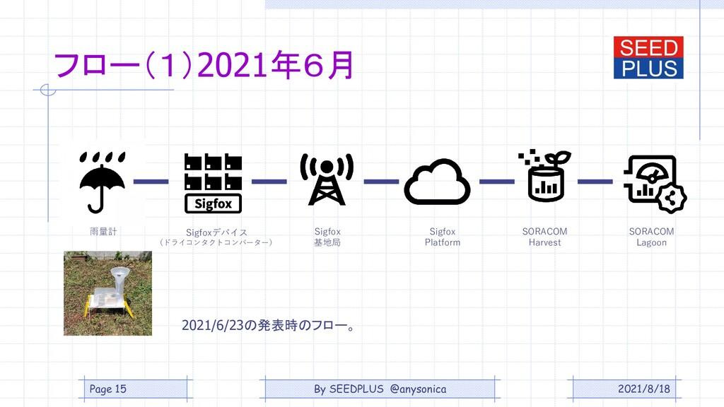 フロー(1)2021年6月 2021/8/18 Sigfoxデバイス (ドライコンタクトコンバ...