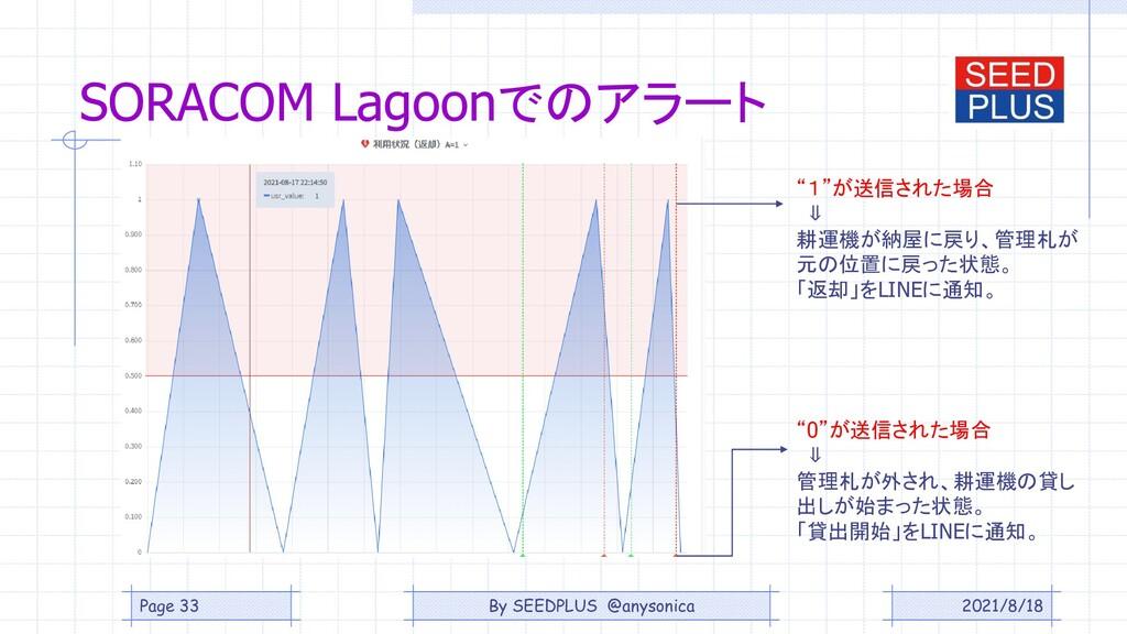 "2021/8/18 SORACOM Lagoonでのアラート ""1""が送信された場合 ⇓ 耕運..."