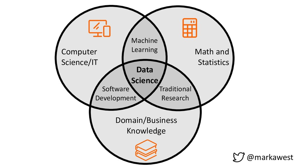 Computer Science/IT Math and Statistics Domain/...