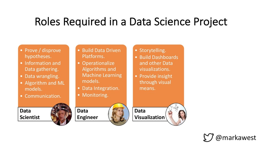 @markawest Roles Required in a Data Science Pro...