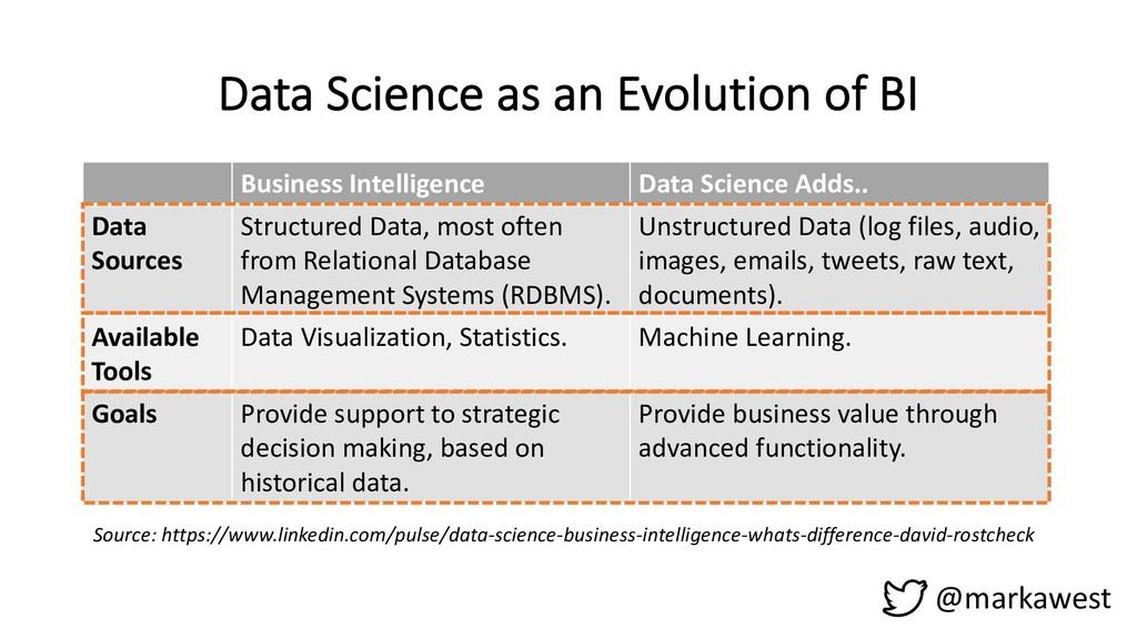 @markawest Data Science as an Evolution of BI B...