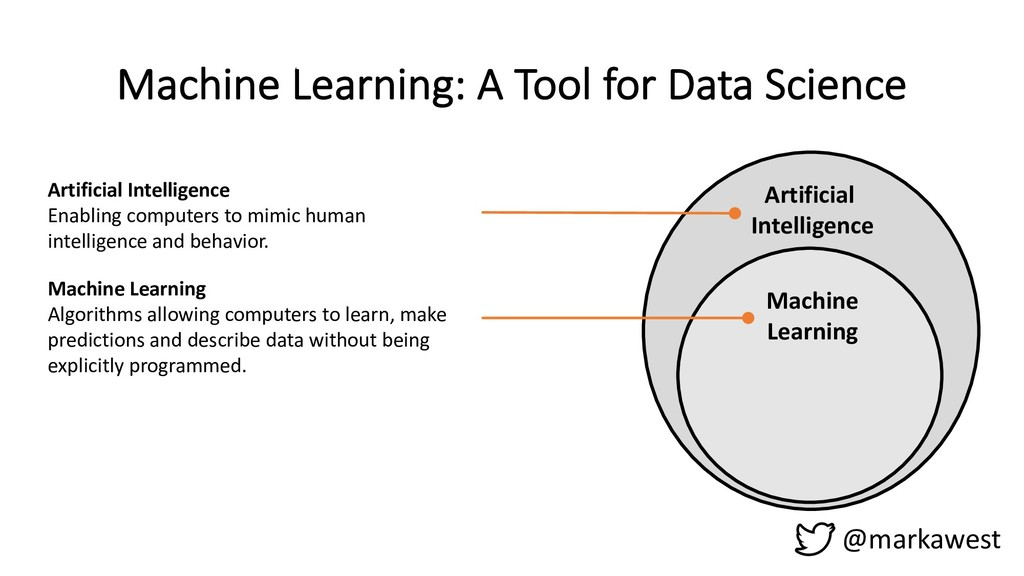 @markawest Machine Learning: A Tool for Data Sc...