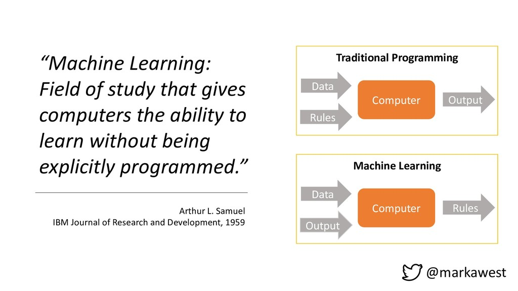 """@markawest """"Machine Learning: Field of study th..."""