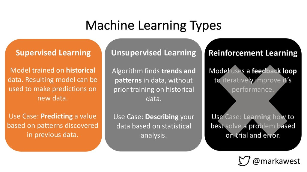 Supervised Learning Machine Learning Types @mar...