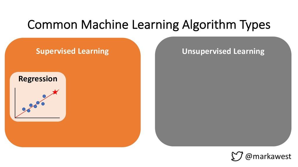 Common Machine Learning Algorithm Types @markaw...