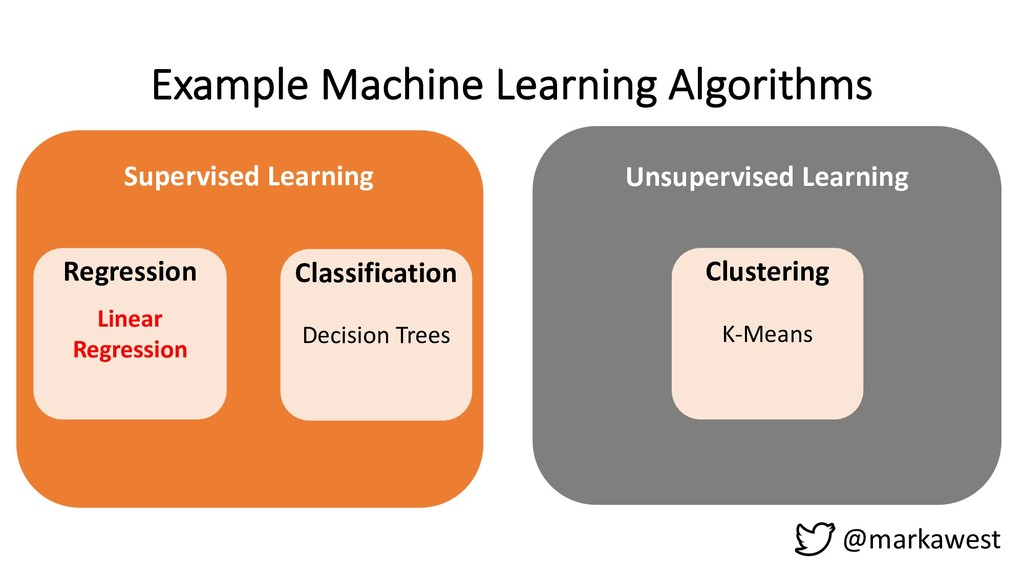 Example Machine Learning Algorithms @markawest ...