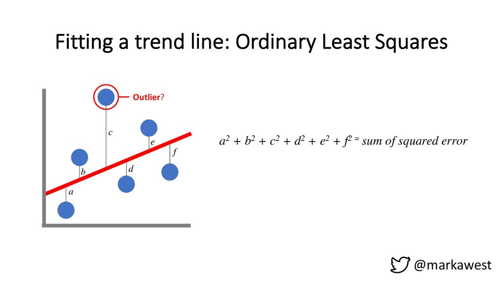 Fitting a trend line: Ordinary Least Squares @m...