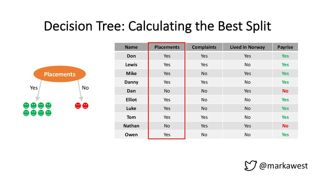 Decision Tree: Calculating the Best Split @mark...