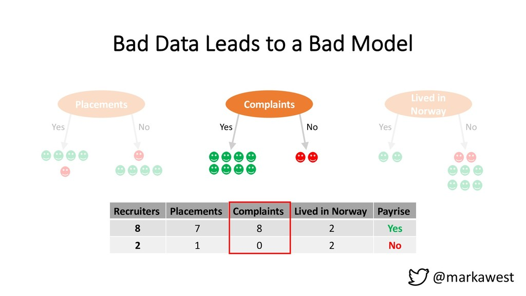 Bad Data Leads to a Bad Model @markawest Placem...