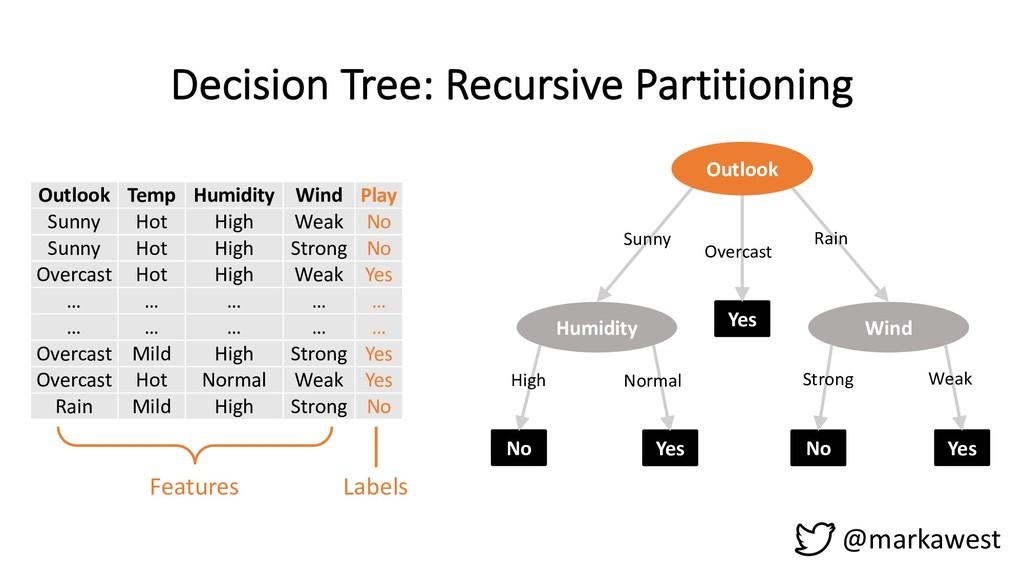 Decision Tree: Recursive Partitioning @markawes...