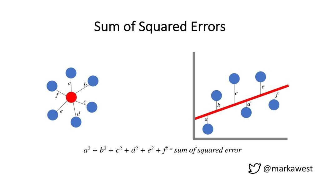 Sum of Squared Errors @markawest a b c d e f a2...