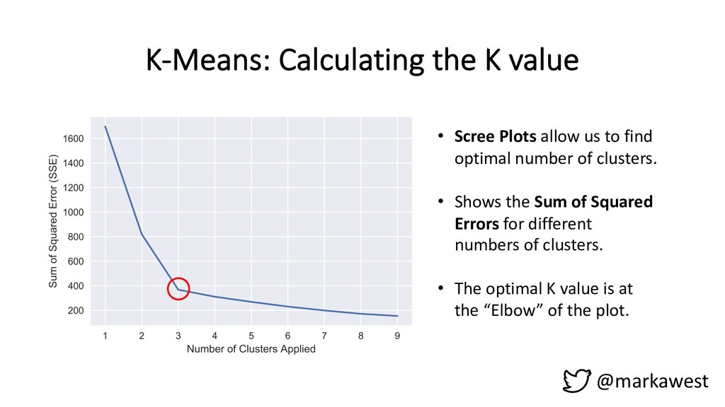 K-Means: Calculating the K value @markawest • S...