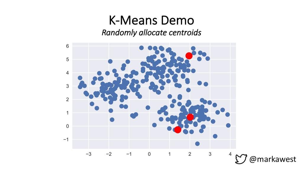 K-Means Demo Randomly allocate centroids @marka...