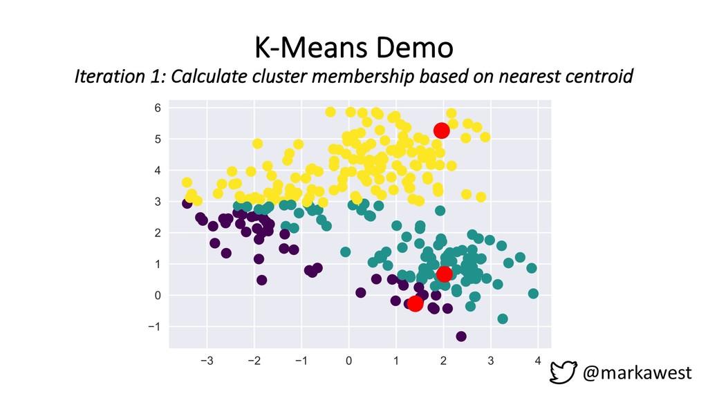 K-Means Demo Iteration 1: Calculate cluster mem...