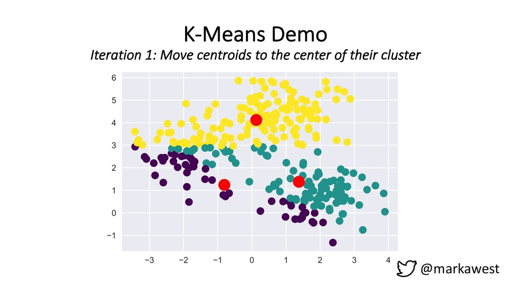 K-Means Demo Iteration 1: Move centroids to the...