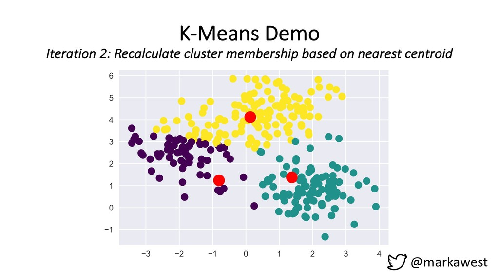 K-Means Demo Iteration 2: Recalculate cluster m...