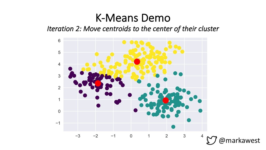K-Means Demo Iteration 2: Move centroids to the...