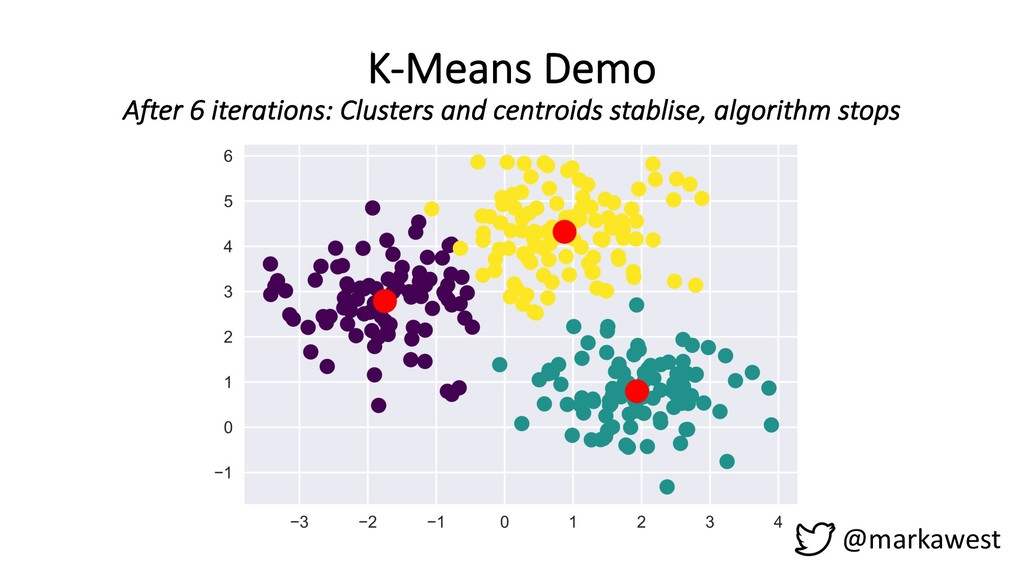 K-Means Demo After 6 iterations: Clusters and c...