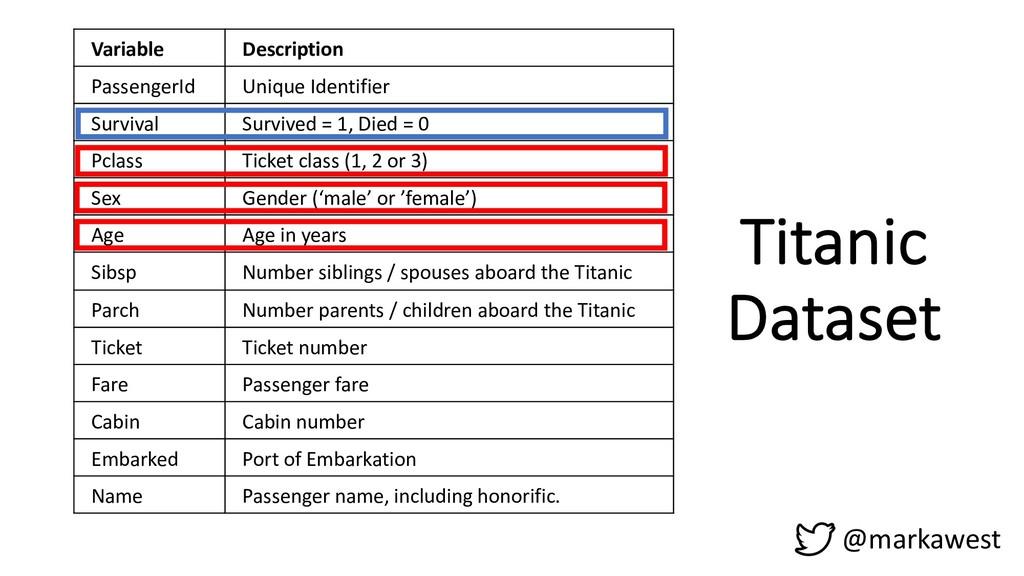 @markawest Variable Description PassengerId Uni...