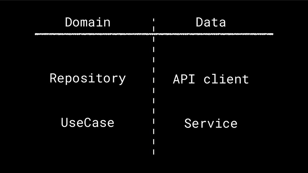 API client Service Data Repository UseCase Doma...