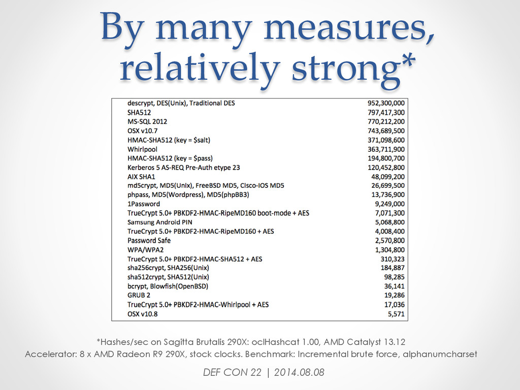 By many measures,  relatively strong* DEF...