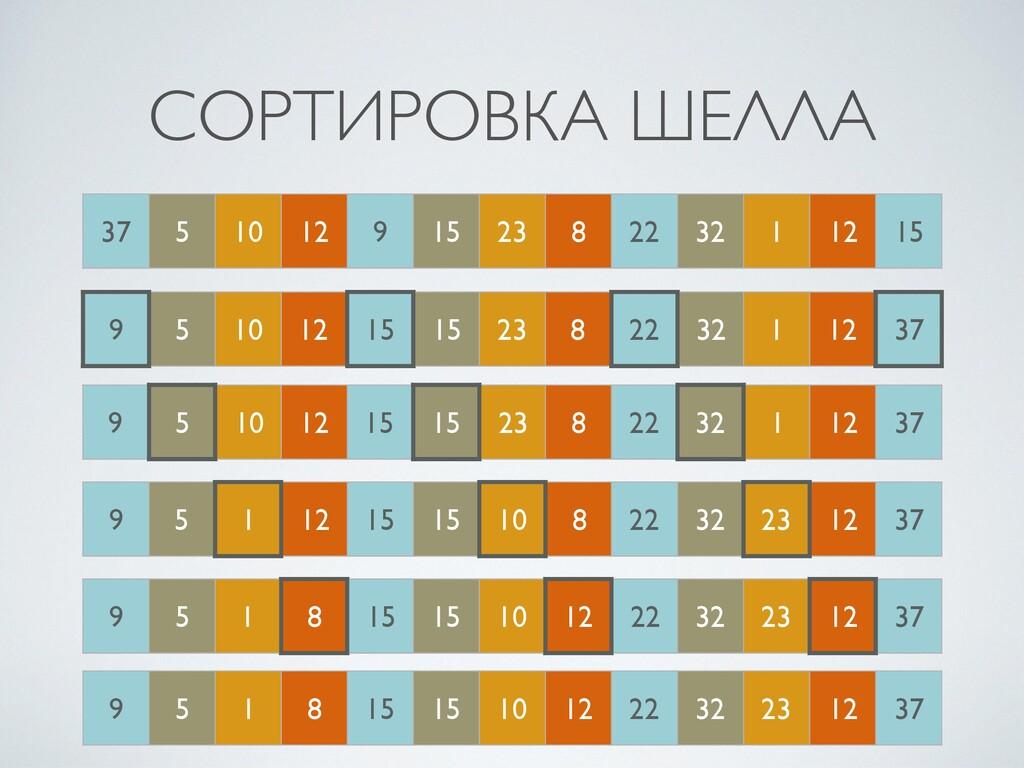 37 5 10 12 9 15 23 8 22 32 1 12 15 СОРТИРОВКА Ш...