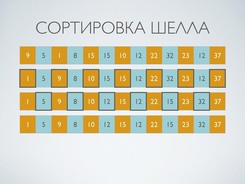 СОРТИРОВКА ШЕЛЛА 9 5 1 8 15 15 10 12 22 32 23 1...