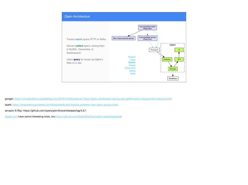 Zipkin Architecture Amazon Azure Docker Google ...